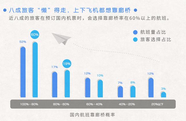全球航空公司飞机数量