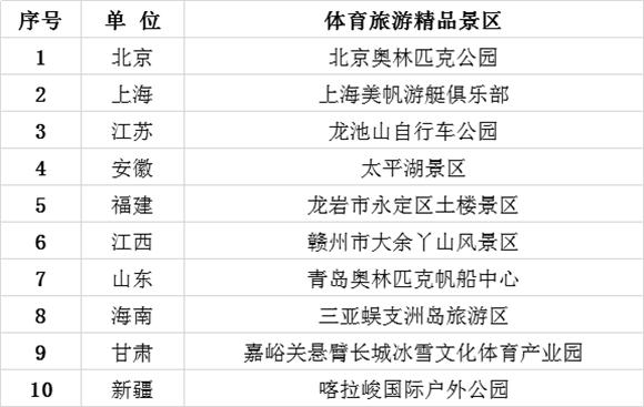 2018中国体育旅游博览会体育旅游精品景区.png