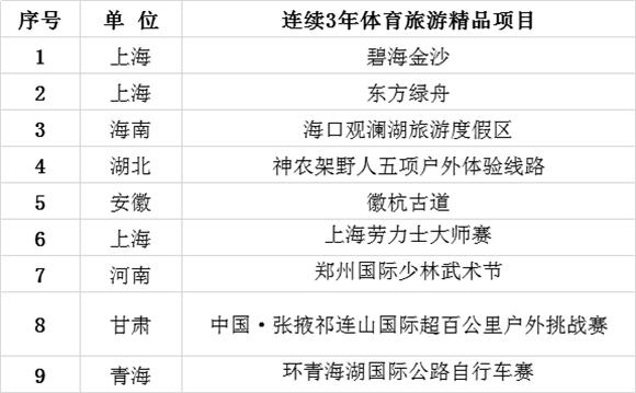 1 中国体育旅游博览会连续3年体育旅游精品项目.png